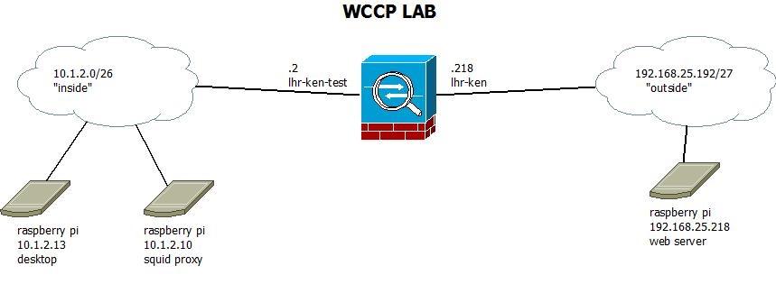 The secrets of configuring WCCP   Smart Vision Solutions ltd